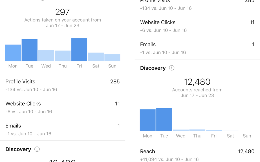 Social Media Metrics and why they are Important to your Business